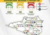 Casos por Covid-19 en el Estado suman 148; suman seis más este sábado