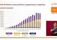 Supera México los 400 mil casos positivos de Covid-19