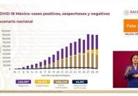 México registra 408 mil 449 casos positivos de COVID-19