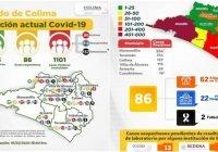 Se llega a 1101 casos positivos y 137 decesos por Covid-19 en el Estado de Colima