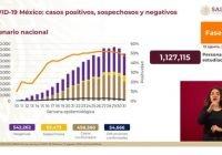 México suma 498 mil 380 casos positivos acumulados de Covid-19