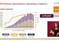 Alcanza México 517 mil 714 casos de Covid-19 y 56 mil 543 defunciones