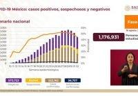 Acumula México 522 mil 162 casos positivos de Covid-19