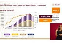 México alcanza las 57 mil 774 muertes por Covid-19