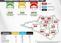 En el Estado de Colima se registran 75 nuevos casos positivos a Covid en 24 horas