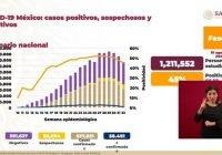 Alcanza México los 537 mil 31 casos acumulados de Covid-19