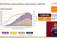 México suma 549 mil 734 casos positivos de Covid-19 y 59 mil 610 defunciones
