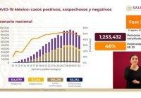 Acumula México 556 mil 216 casos positivos de Covid-19