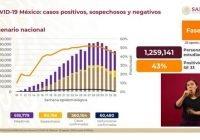 México supera los 560 mil casos positivos de Covid-19, ya hay 60 mil 254 muertes