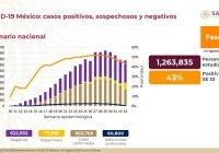 Hay 563 mil 705 casos acumulados de Covid-19 en México