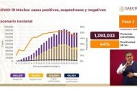 Suman 66 mil 329 muertes por Covid-19 en México