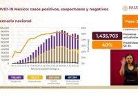 Suman 637 mil 509 casos positivos acumulados de Covid-19 en México
