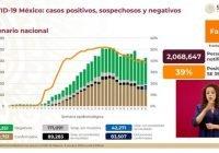 México llega a los 809 mil 751 casos acumulados de Covid-19, defunciones ya suman 83 mil 507