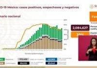 México supera los 810 mil casos acumulados por Covid-19