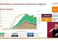 Acumula México 817 mil 503 pacientes positivos de Covid-19