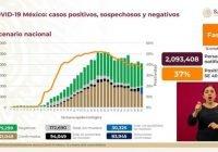 México ya supera los 820 mil casos de Covid-19 y tiene 83 mil 945 defunciones