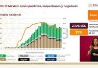 Llega México a los 825 mil 340 casos positivos por Covid-19