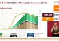 México a punto de alcanzar los 85 mil fallecimientos de Covid-19