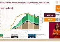 México registra 834 mil 910 casos positivos de COVID-19