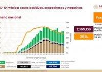 Se acumulan 841 mil 661 casos confirmados de Covid-19 en México