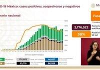 Llega México a 86 mil 59 fallecimientos a causa de Covid-19