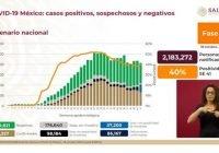 México supera los 850 mil casos de Covid-19, hay más de 86 mil fallecimientos