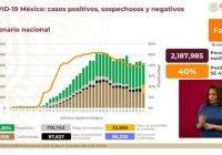 Ya son 854 mil 926 casos positivos acumulados de Covid-19 en México