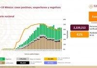 SSA reporta 6 mil 845 nuevos casos de Covid-19 con lo que México llega a 867 mil 559 acumulados