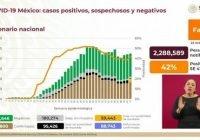 México llega a los 886 mil 800 casos de Covid-19 y 88 mil 743 defunciones
