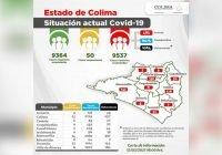 Hay 55 casos nuevos y 8 decesospor Covid-19 en Colima: Salud
