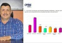 Carlos Carrasco aventaja ampliamente en Ixtlahuacán; su nivel de aceptación es alto